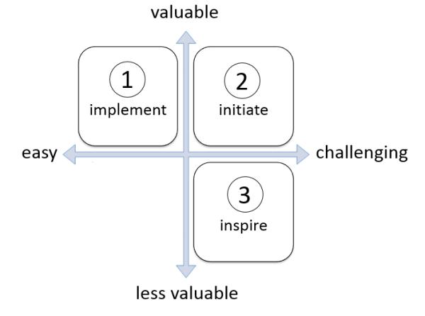 action-list-priorities2